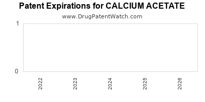 Drug patent expirations by year for CALCIUM ACETATE