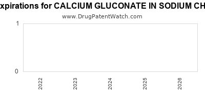Drug patent expirations by year for CALCIUM GLUCONATE IN SODIUM CHLORIDE