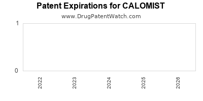 Drug patent expirations by year for CALOMIST