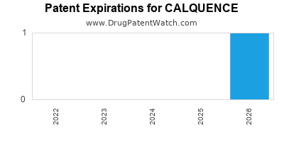 Drug patent expirations by year for CALQUENCE
