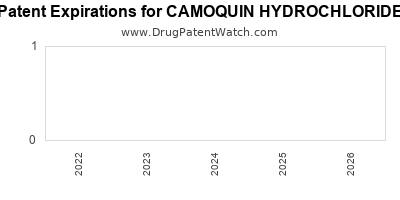 Drug patent expirations by year for CAMOQUIN HYDROCHLORIDE