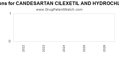 drug patent expirations by year for CANDESARTAN CILEXETIL AND HYDROCHLOROTHIAZIDE