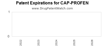 Drug patent expirations by year for CAP-PROFEN