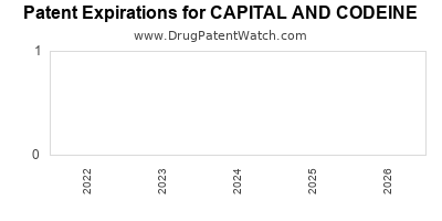 drug patent expirations by year for CAPITAL AND CODEINE