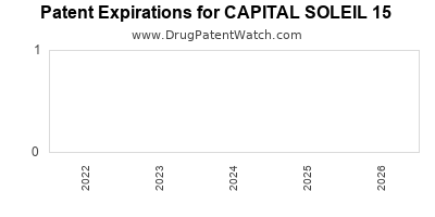 Drug patent expirations by year for CAPITAL SOLEIL 15