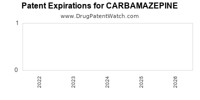 drug patent expirations by year for CARBAMAZEPINE