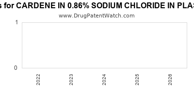 drug patent expirations by year for CARDENE IN 0.86% SODIUM CHLORIDE IN PLASTIC CONTAINER