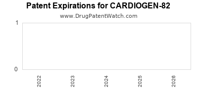 Drug patent expirations by year for CARDIOGEN-82