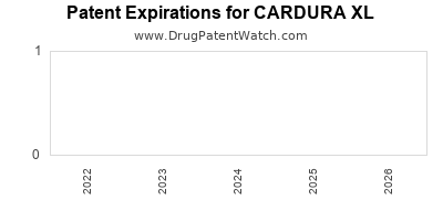 Drug patent expirations by year for CARDURA XL
