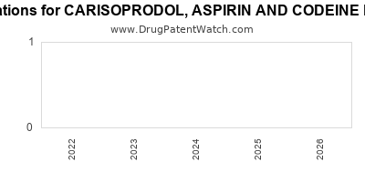 drug patent expirations by year for CARISOPRODOL, ASPIRIN AND CODEINE PHOSPHATE