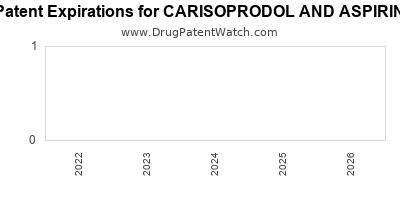 drug patent expirations by year for CARISOPRODOL AND ASPIRIN