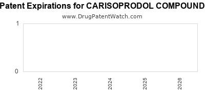 drug patent expirations by year for CARISOPRODOL COMPOUND