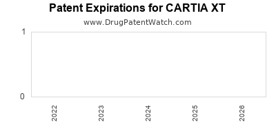 Drug patent expirations by year for CARTIA XT