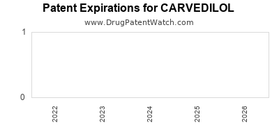 drug patent expirations by year for CARVEDILOL