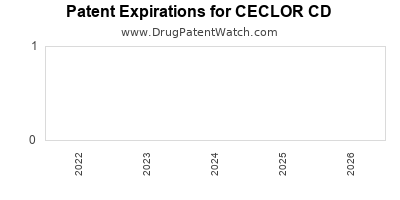 Drug patent expirations by year for CECLOR CD