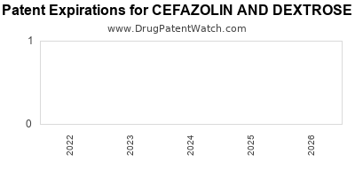 drug patent expirations by year for CEFAZOLIN AND DEXTROSE