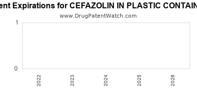 drug patent expirations by year for CEFAZOLIN IN PLASTIC CONTAINER