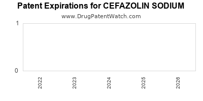 Drug patent expirations by year for CEFAZOLIN SODIUM