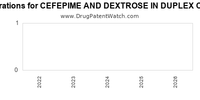 Drug patent expirations by year for CEFEPIME AND DEXTROSE IN DUPLEX CONTAINER
