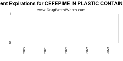 drug patent expirations by year for CEFEPIME IN PLASTIC CONTAINER