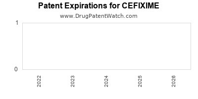 Drug patent expirations by year for CEFIXIME