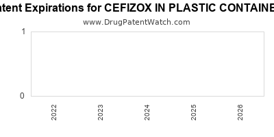 drug patent expirations by year for CEFIZOX IN PLASTIC CONTAINER