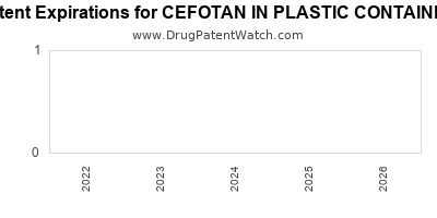 drug patent expirations by year for CEFOTAN IN PLASTIC CONTAINER