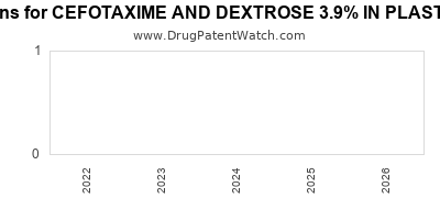 drug patent expirations by year for CEFOTAXIME AND DEXTROSE 3.9% IN PLASTIC CONTAINER