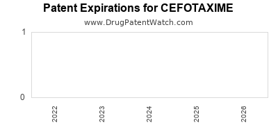 Drug patent expirations by year for CEFOTAXIME