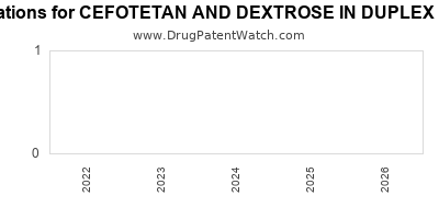 Drug patent expirations by year for CEFOTETAN AND DEXTROSE IN DUPLEX CONTAINER