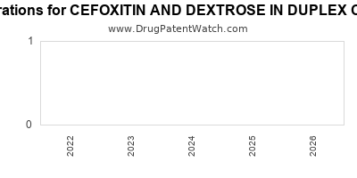 Drug patent expirations by year for CEFOXITIN AND DEXTROSE IN DUPLEX CONTAINER