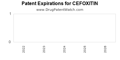 Drug patent expirations by year for CEFOXITIN