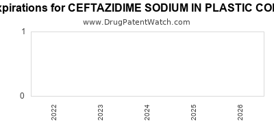 Drug patent expirations by year for CEFTAZIDIME SODIUM IN PLASTIC CONTAINER