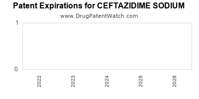 Drug patent expirations by year for CEFTAZIDIME SODIUM