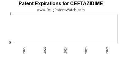 drug patent expirations by year for CEFTAZIDIME