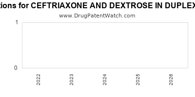 Drug patent expirations by year for CEFTRIAXONE AND DEXTROSE IN DUPLEX CONTAINER