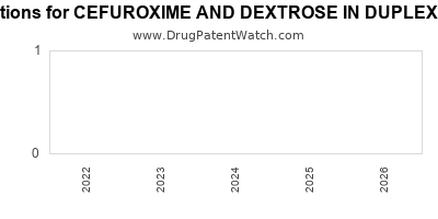 Drug patent expirations by year for CEFUROXIME AND DEXTROSE IN DUPLEX CONTAINER