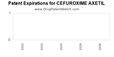 Drug patent expirations by year for CEFUROXIME AXETIL