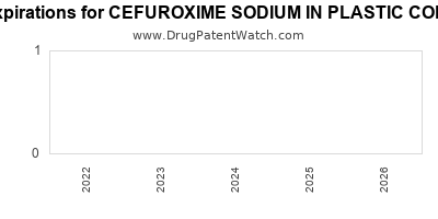 drug patent expirations by year for CEFUROXIME SODIUM IN PLASTIC CONTAINER