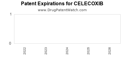 drug patent expirations by year for CELECOXIB