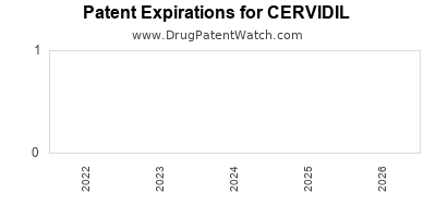 Drug patent expirations by year for CERVIDIL