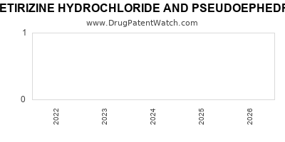Drug patent expirations by year for CETIRIZINE HYDROCHLORIDE AND PSEUDOEPHEDRINE HYDROCHLORIDE