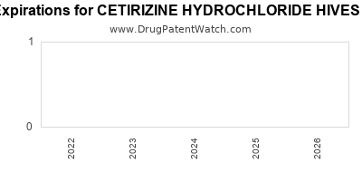 drug patent expirations by year for CETIRIZINE HYDROCHLORIDE HIVES RELIEF