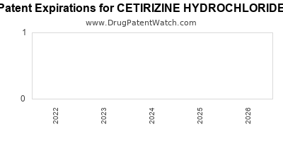 drug patent expirations by year for CETIRIZINE HYDROCHLORIDE