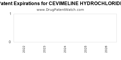 drug patent expirations by year for CEVIMELINE HYDROCHLORIDE