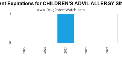 Drug patent expirations by year for CHILDREN'S ADVIL ALLERGY SINUS