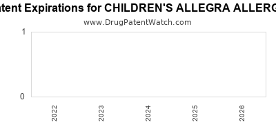 Drug patent expirations by year for CHILDREN'S ALLEGRA ALLERGY