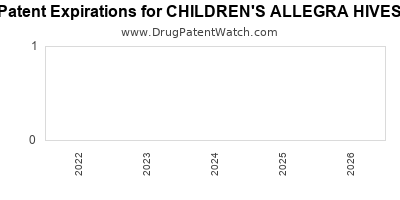 Drug patent expirations by year for CHILDREN'S ALLEGRA HIVES