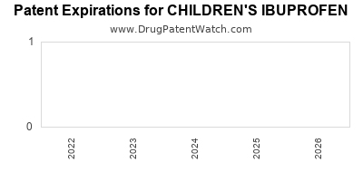Drug patent expirations by year for CHILDREN'S IBUPROFEN