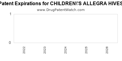 drug patent expirations by year for CHILDREN\